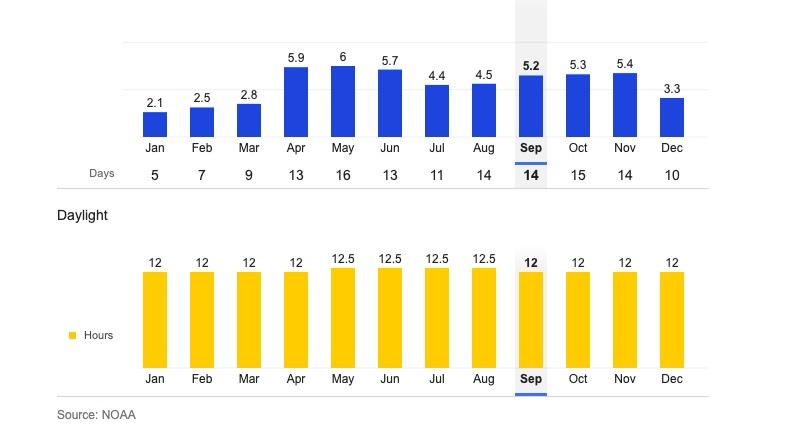 Medellin Average Rainfall