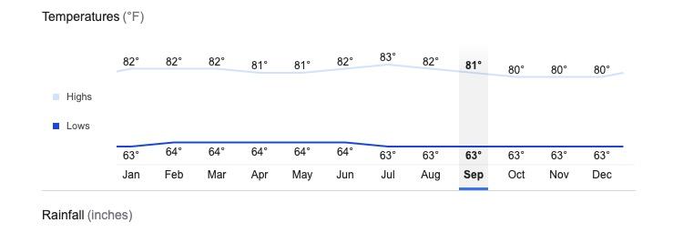 Medellin Average Temperatures